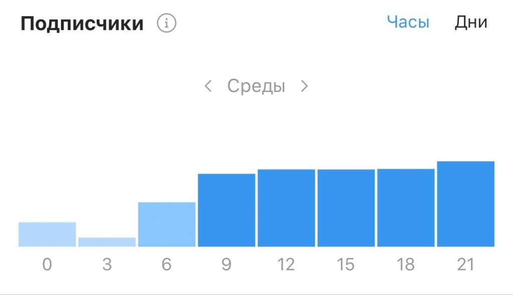 Часы активности инстаграм