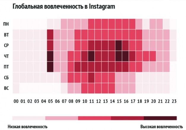 Активность пользователей и вовлеченность в Instagram