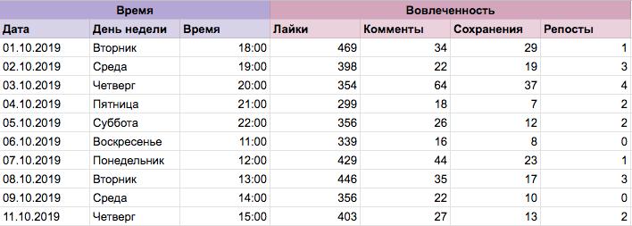 Таблица активности в инстаграм