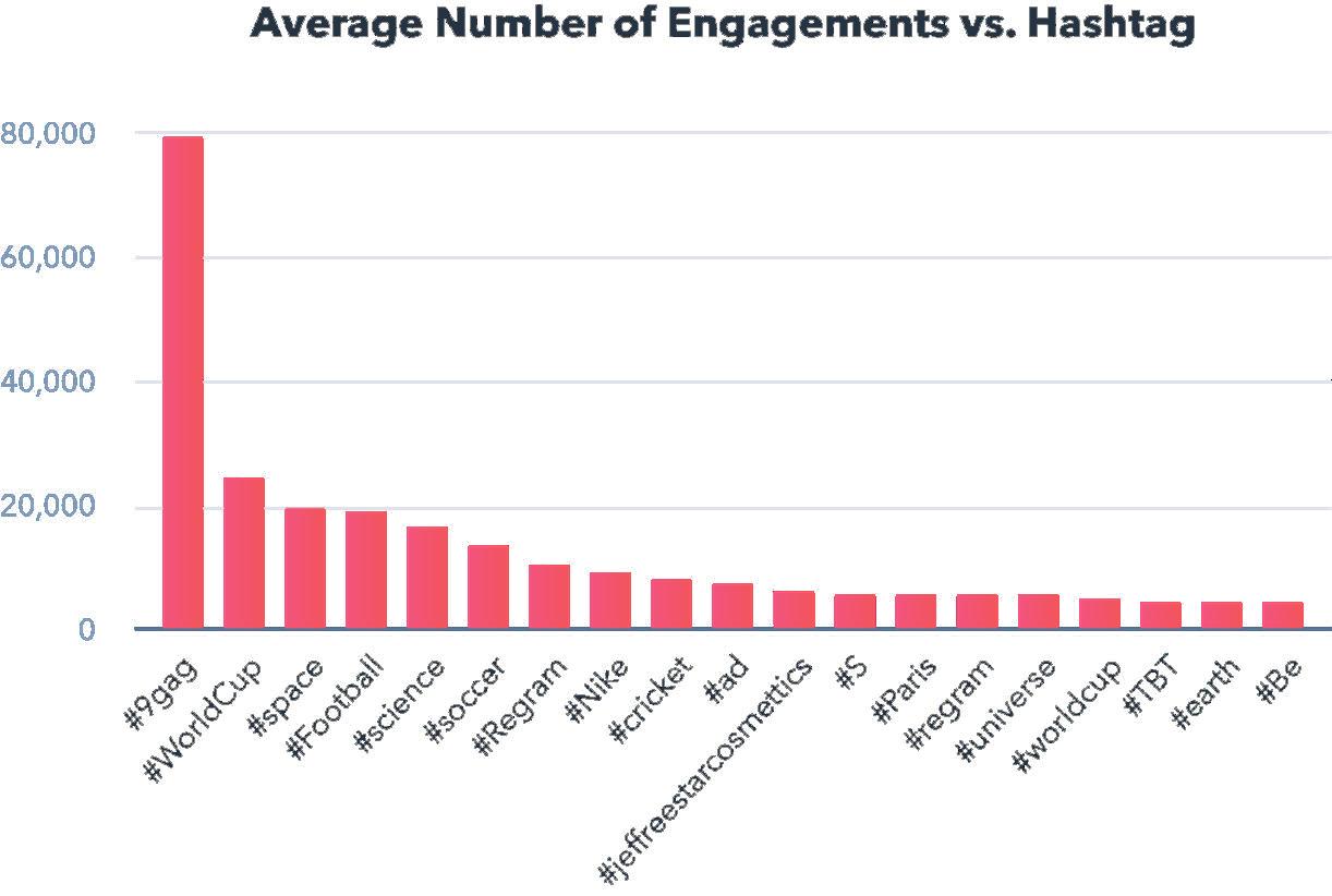 Какие хештеги получают больше лайков в Инстаграме