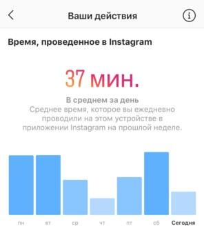 Время, проведенное в Инстаграм